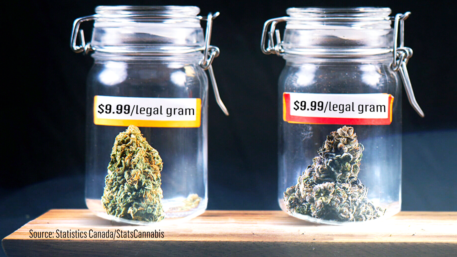 Weed prices soar since legalization, illegal pot selling for
