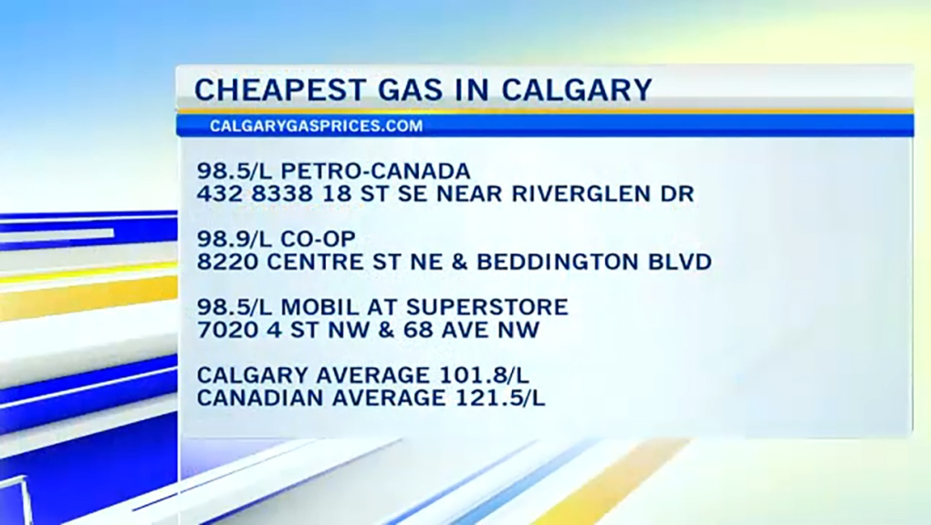 Gas prices drop under a dollar a litre in Calgary, analysts