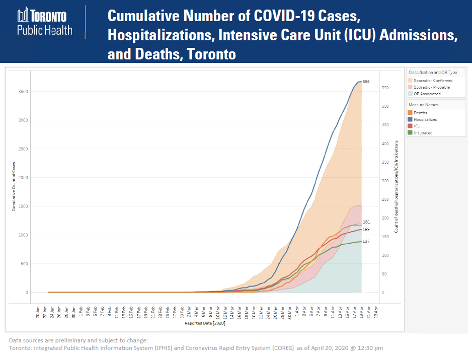 Toronto S Top Doctor Releases Charts Showing Covid 19 Data Suggests Second Wave Is Likely Ctv News