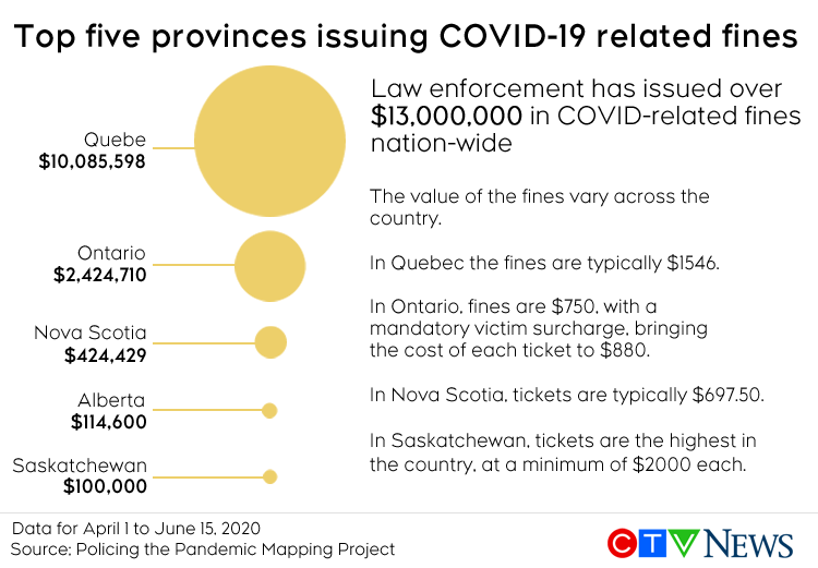 Millions Of Dollars In Covid 19 Fines Disproportionately Hurting Black Indigenous Marginalized Groups Report Ctv News