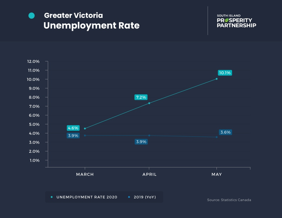 Victoria Grappling With Highest Unemployment Rate Since The Great Depression Ctv News