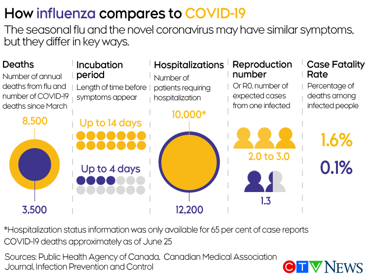 Perverse logic ': Don't compare the flu to COVID-19 | CTV News