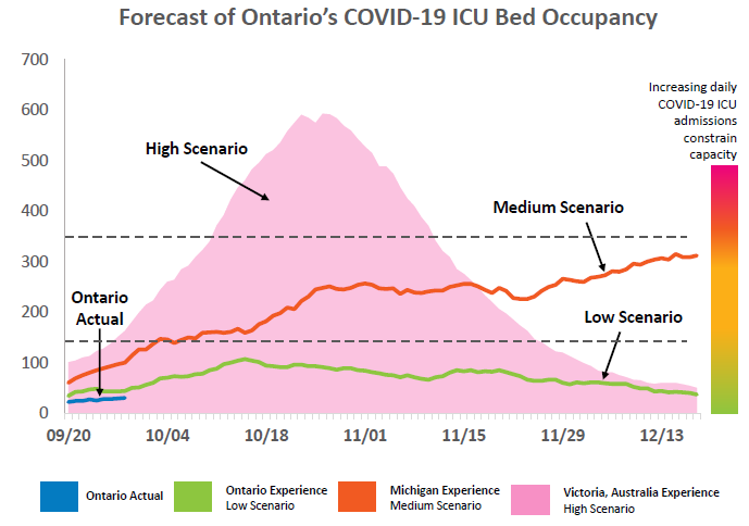 Ontario Not Ready To Revert To Stage 2 Despite Covid 19 Modelling Predicting Remarkably High Surge Ctv News