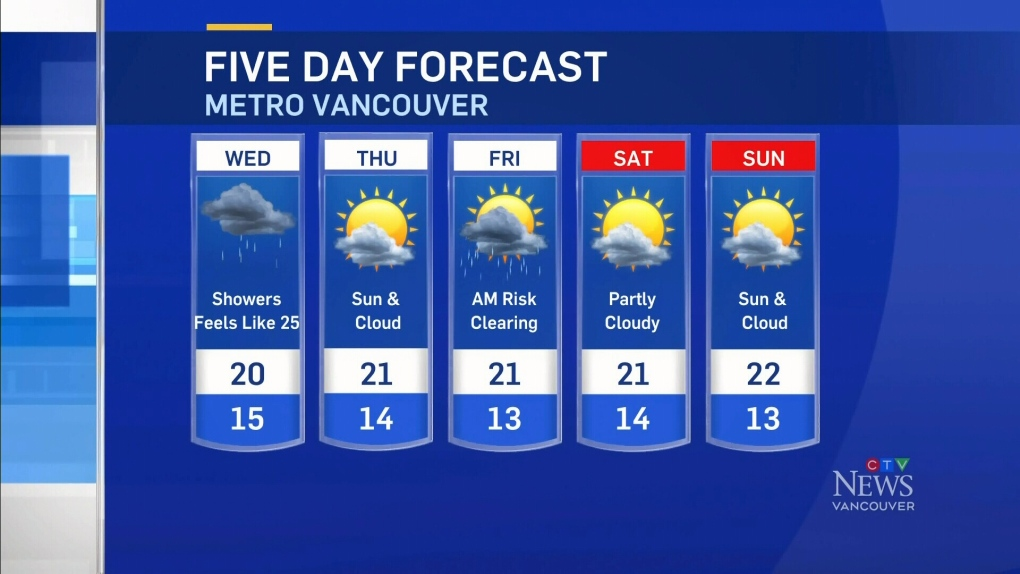 Rain expected throughout the day in Vancouver | CTV News