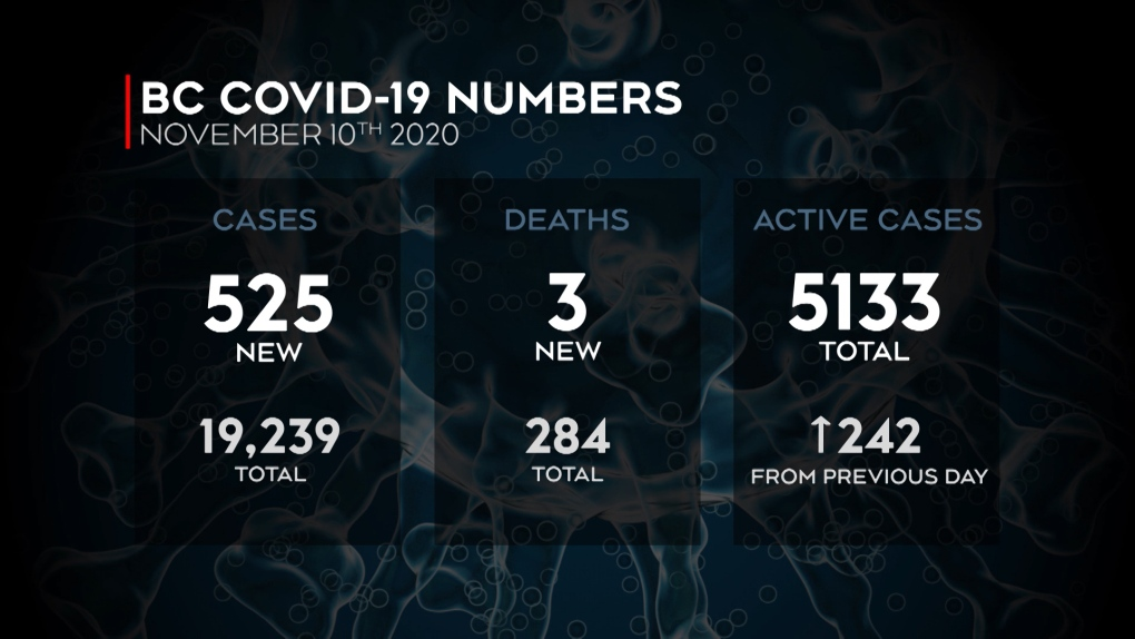 B C Tops 5 000 Active Covid Cases With 525 Identified Over Last 24 Hours Ctv News