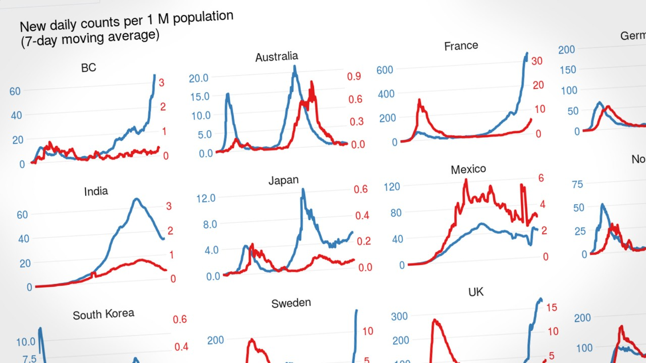 New Covid 19 Dashboard Compares B C S Epidemiology To Other Jurisdictions Ctv News